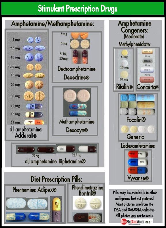 Image Gallery stimulant chart