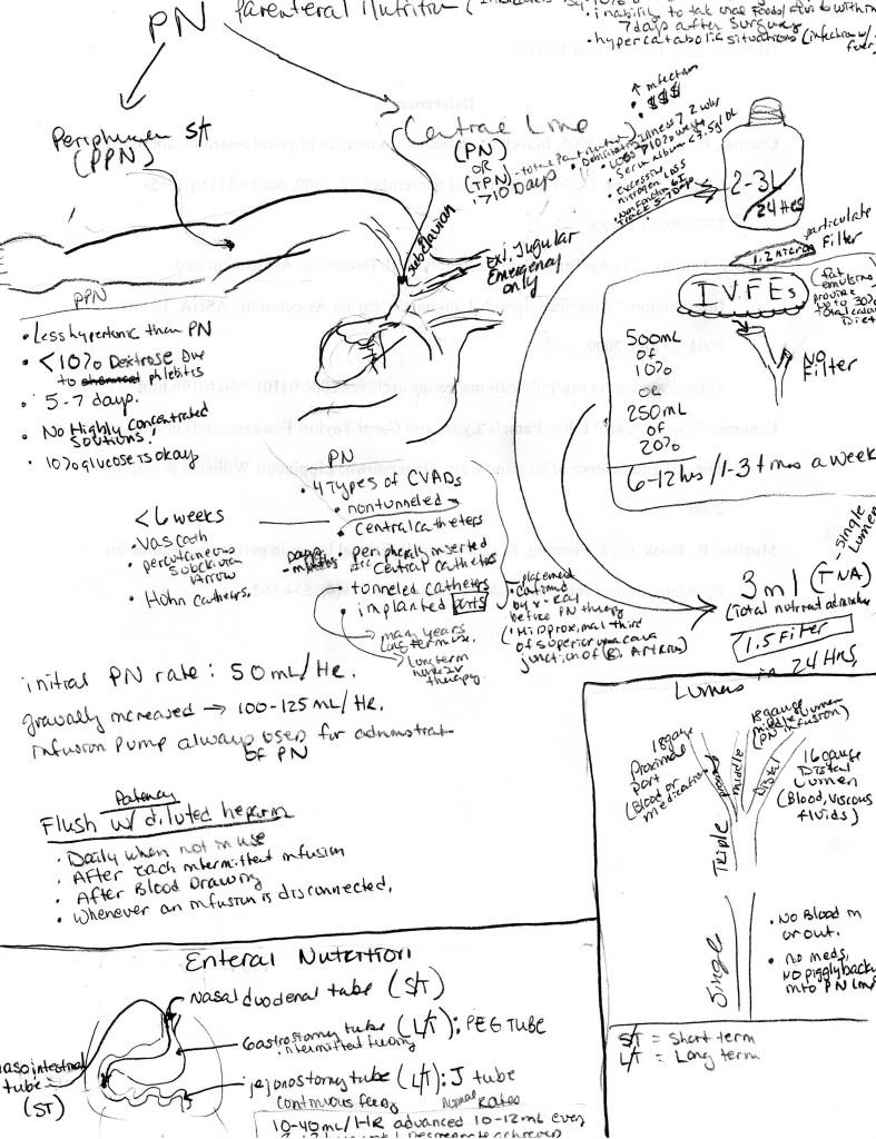 Enteral Parenteral Nutrition Notes