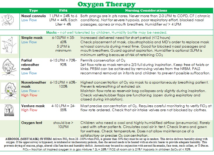 Oxygen Therapy 171 Student Nurse Laura